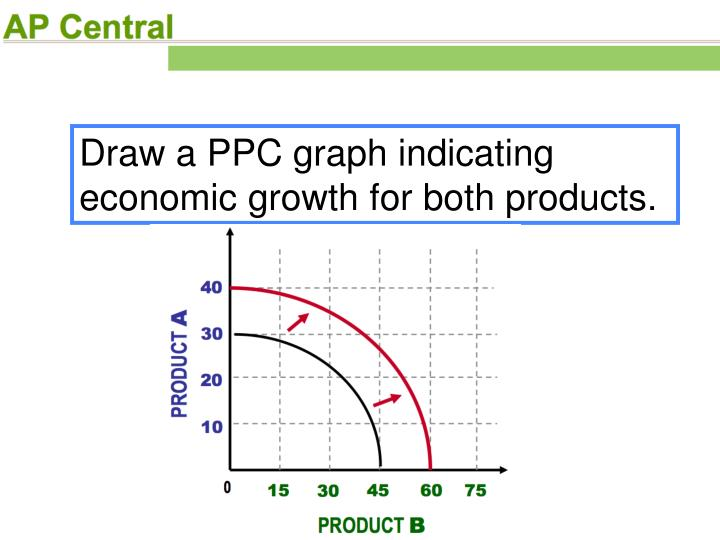 Draw a PPC graph indicating economic growth for both products.