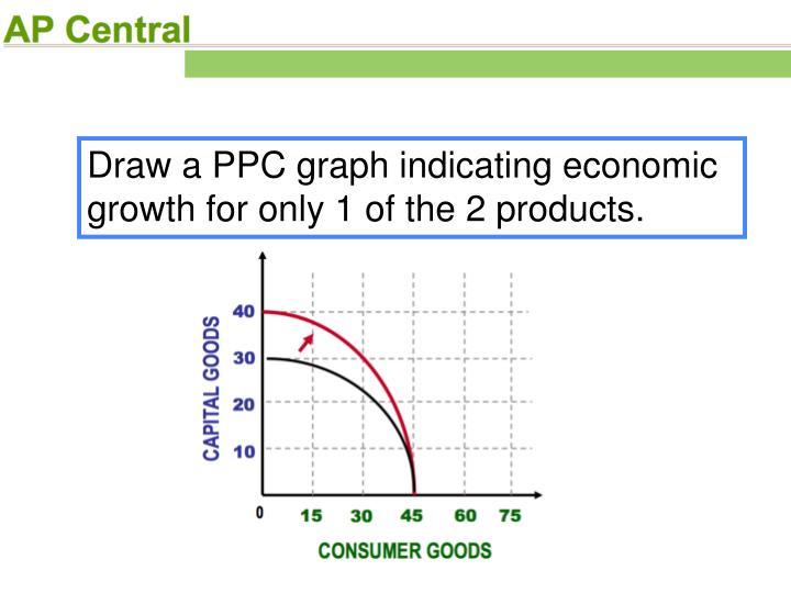 Draw a PPC graph indicating economic growth for only 1 of the 2 products.