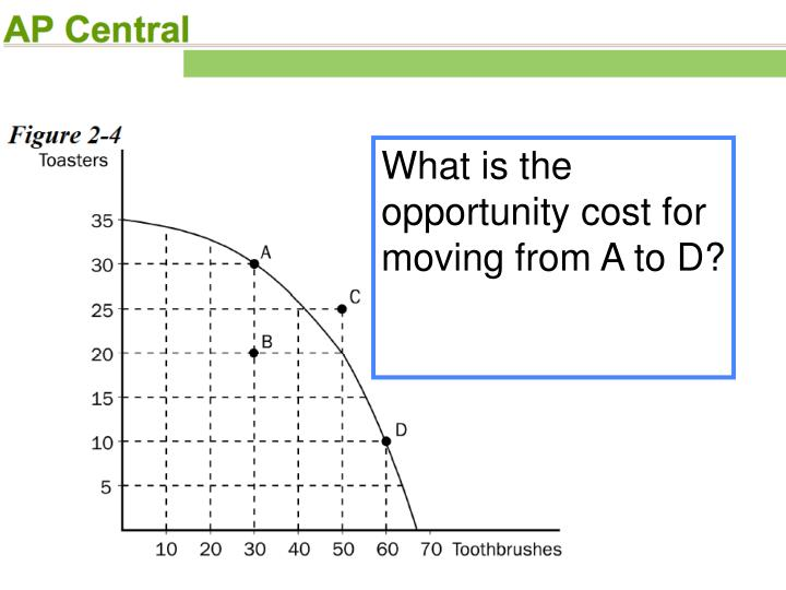 What is the opportunity cost for moving from A to D?