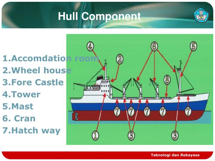 Hull Component