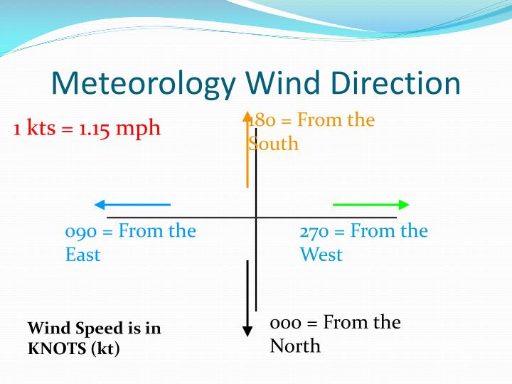Meteorology Wind Direction
