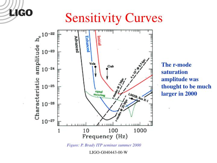 Sensitivity Curves