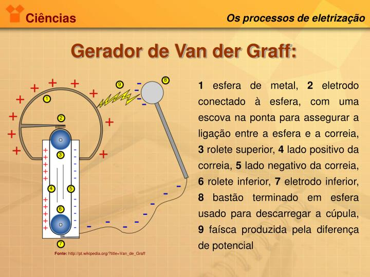 Os processos de eletrização