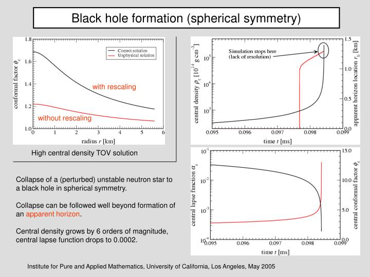 Black hole formation (spherical symmetry)
