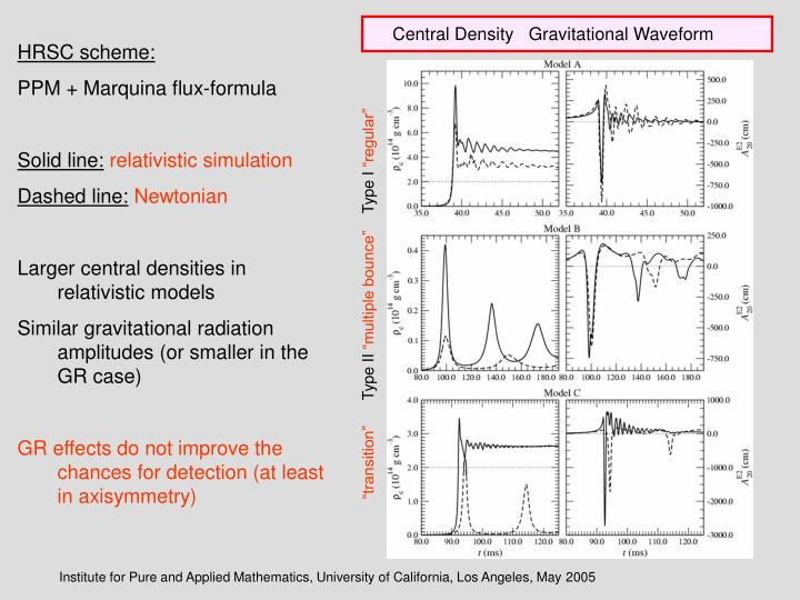 Central Density   Gravitational Waveform