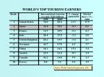 world s top tourism earners