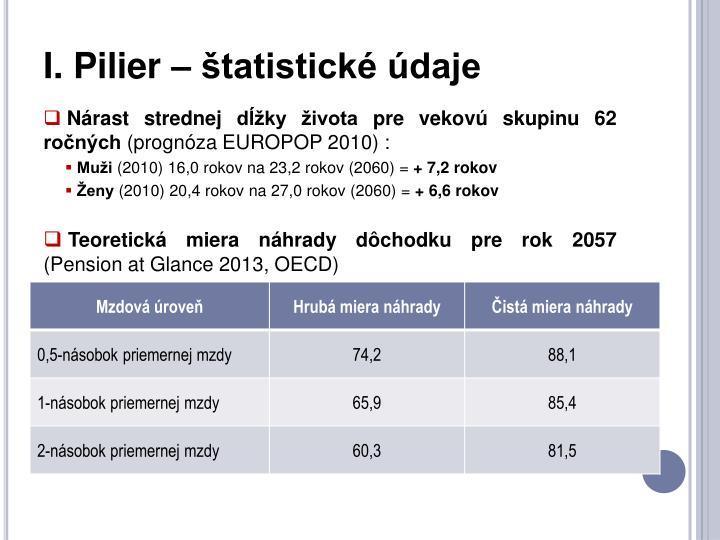 I. Pilier – štatistické údaje