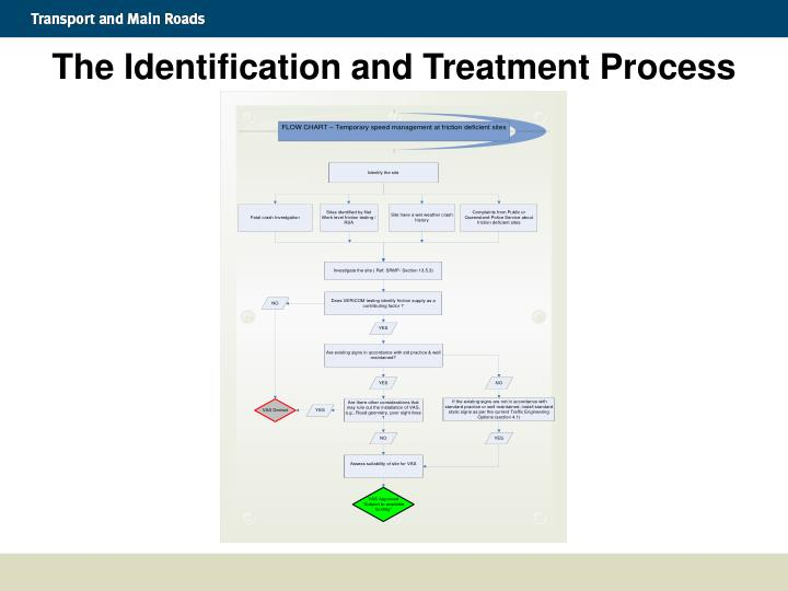 The Identification and Treatment Process