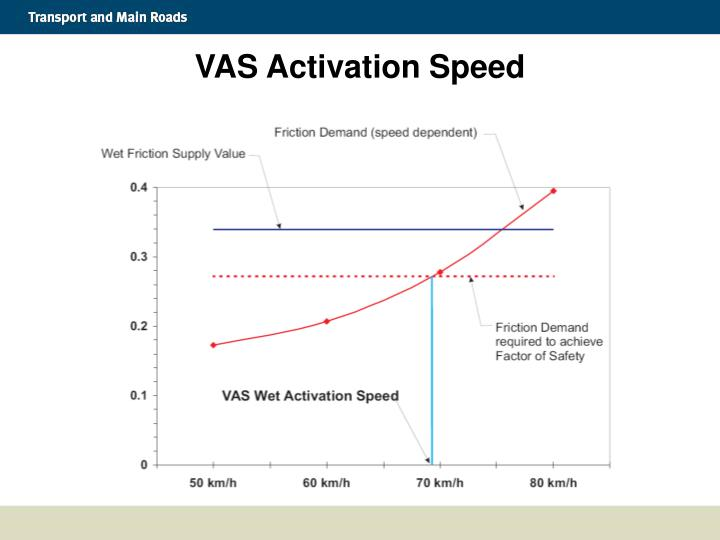VAS Activation Speed