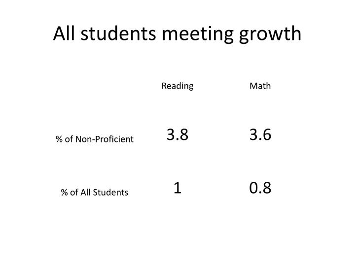 All students meeting growth