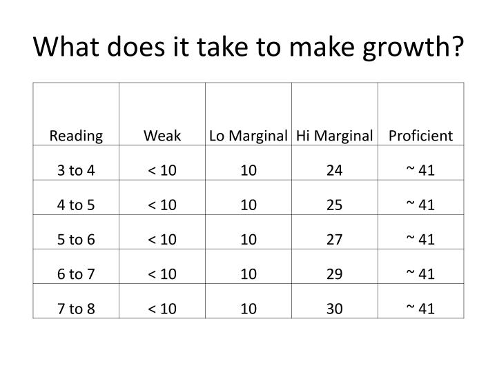 What does it take to make growth?
