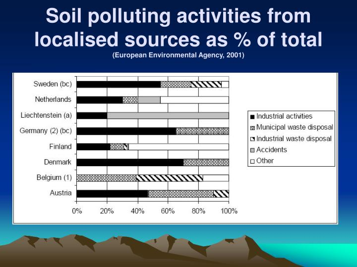 Soil polluting activities from localised sources as % of total