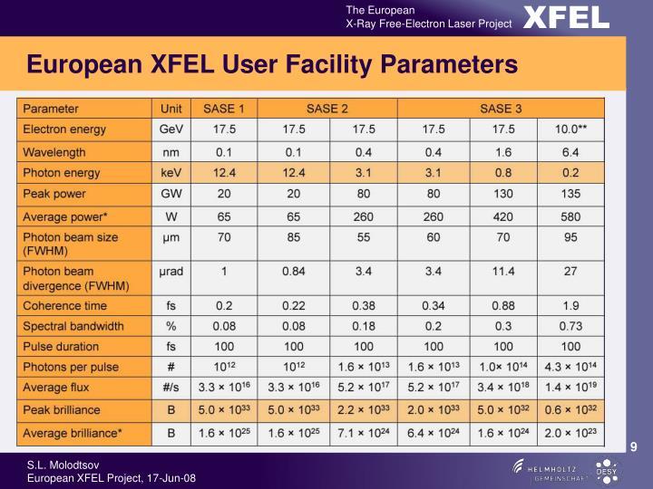 European XFEL User