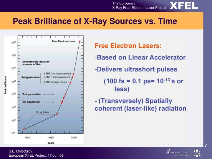 Peak Brilliance of X-Ray Sources