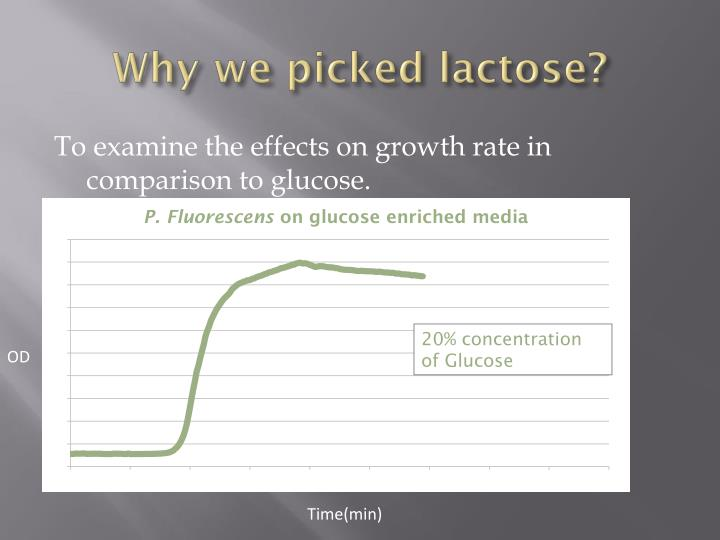 Why we picked lactose?