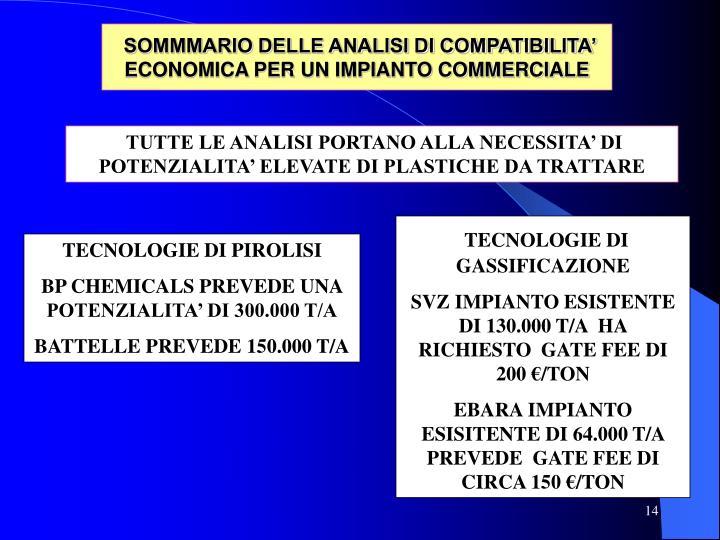 SOMMMARIO DELLE ANALISI DI COMPATIBILITA' ECONOMICA PER UN IMPIANTO COMMERCIALE