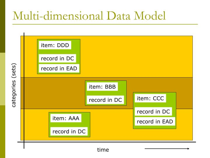 Multi-dimensional Data Model