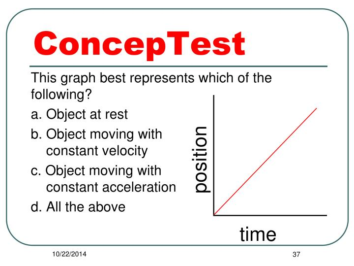 This graph best represents which of the following?
