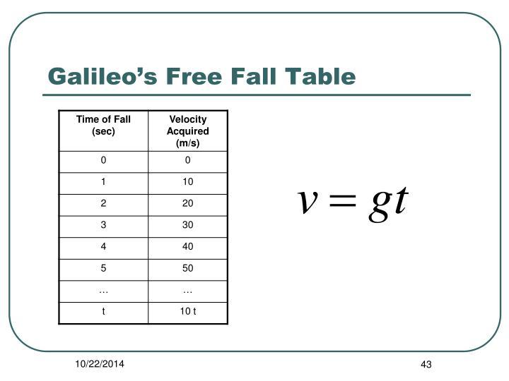 Galileo's Free Fall Table