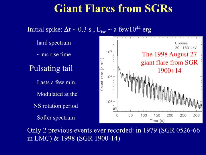 Giant Flares from SGRs