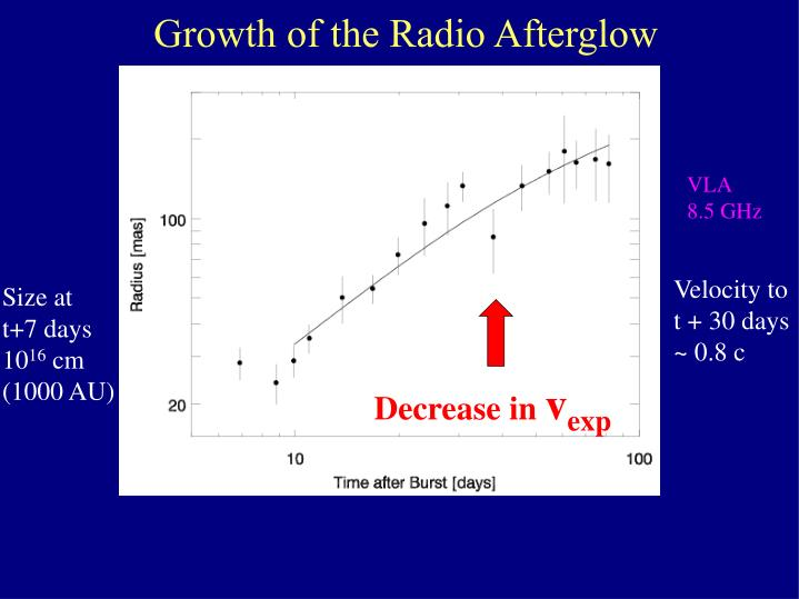 Growth of the Radio Afterglow