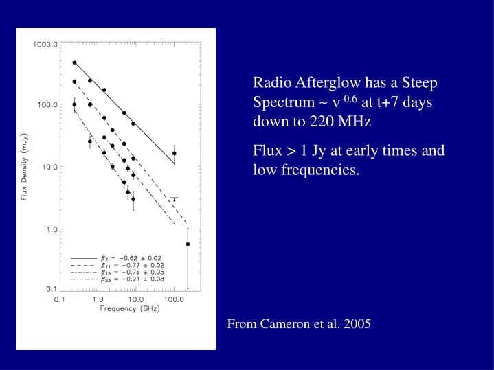 Radio Afterglow has a Steep Spectrum ~