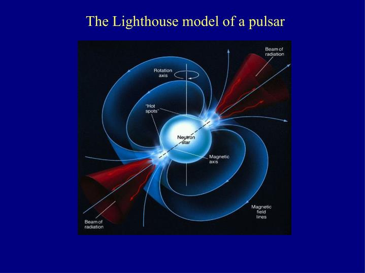 The Lighthouse model of a pulsar