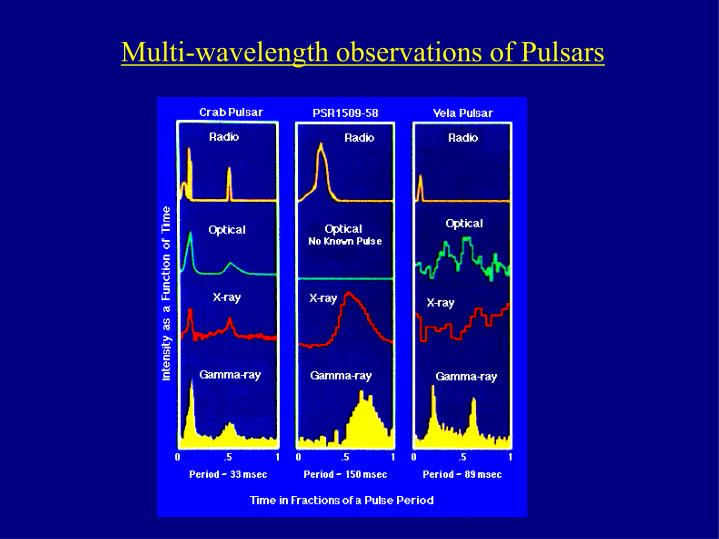 Multi-wavelength observations of Pulsars