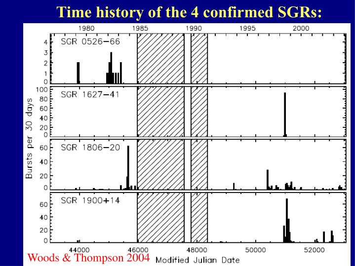 Time history of the 4 confirmed SGRs: