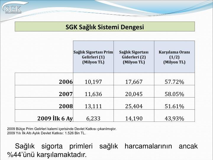 2009 Bütçe Prim Gelirleri kalemi içerisinde Devlet Katkısı çıkarılmıştır.