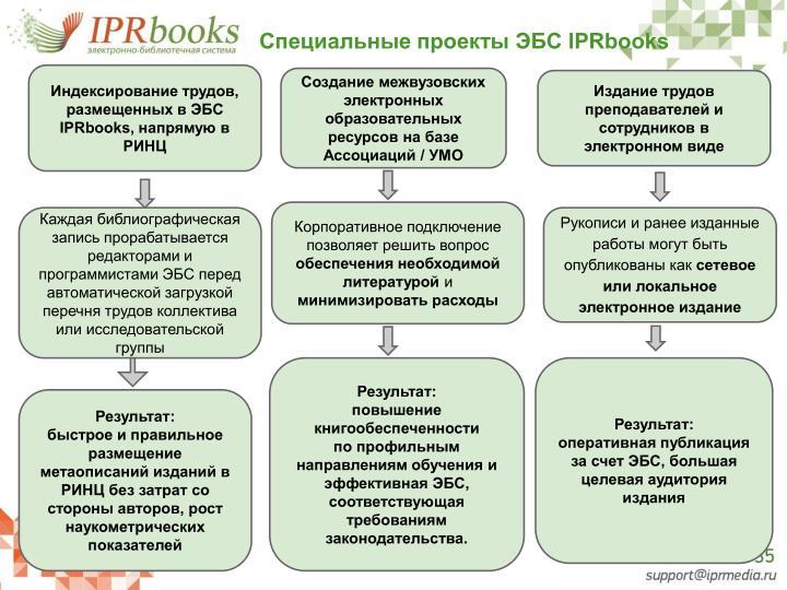 Специальные проекты ЭБС IPRbooks