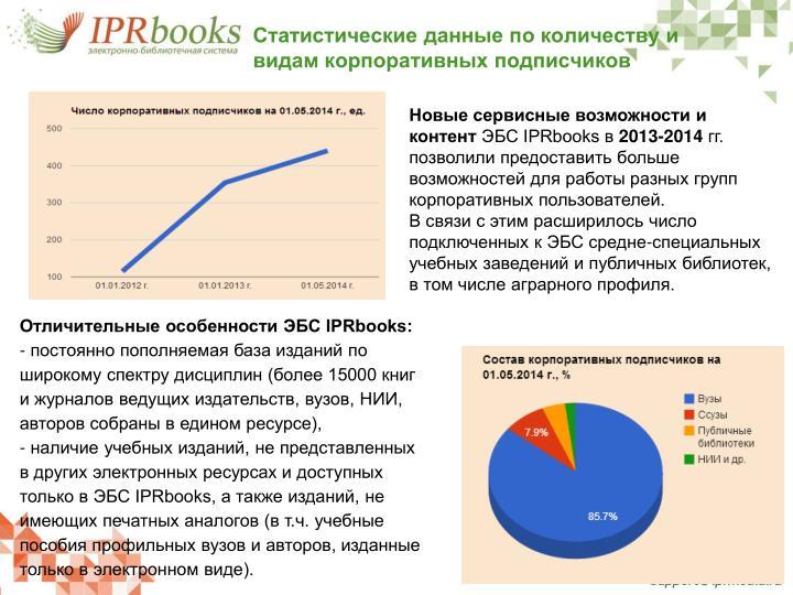 Статистические данные по количеству и видам корпоративных подписчиков
