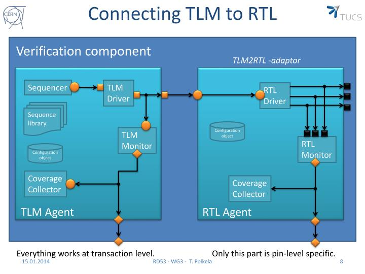 Connecting TLM to RTL