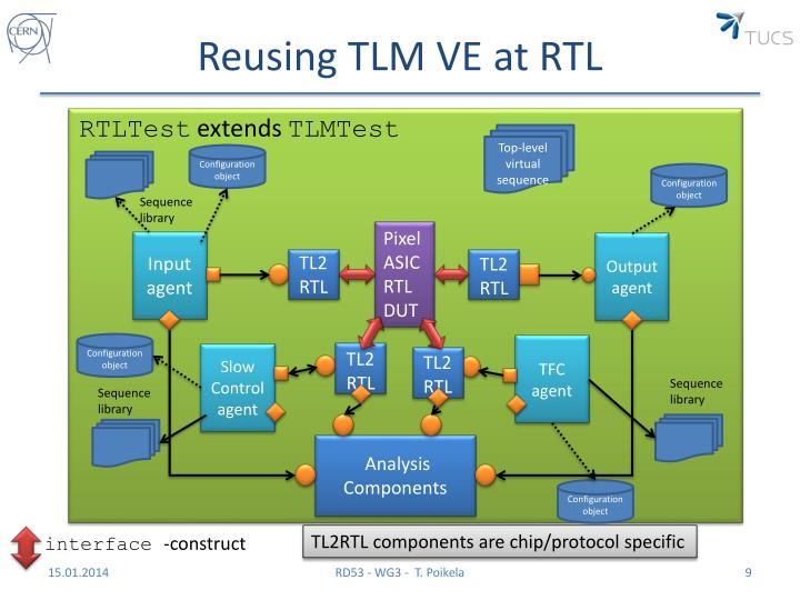 Reusing TLM VE at RTL