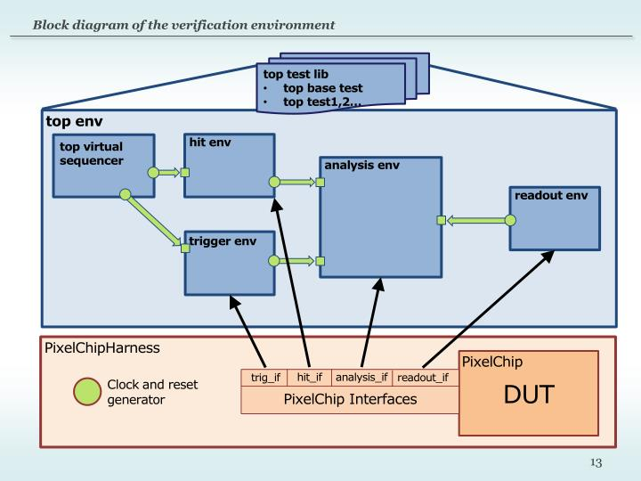 Block diagram of the verification environment