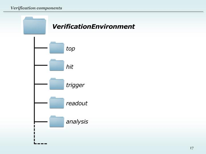Verification components