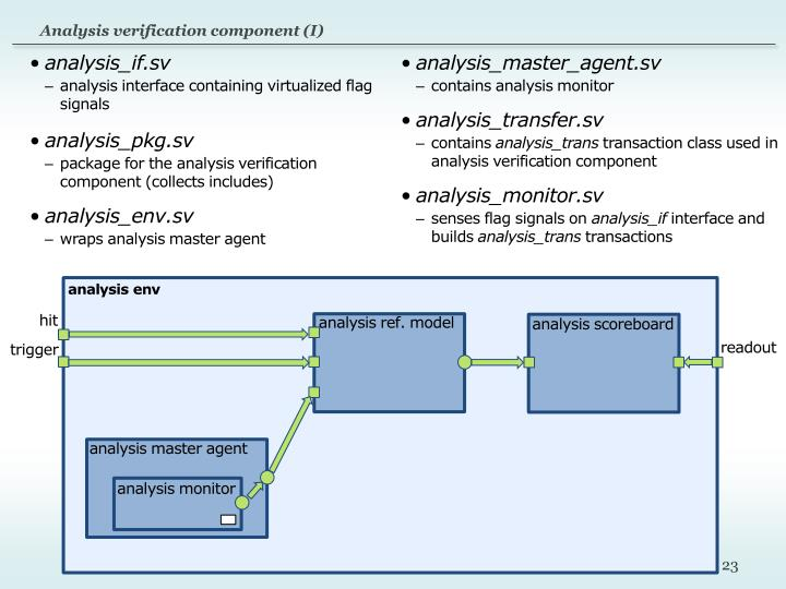 Analysis verification component (I)