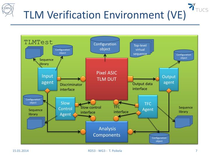 TLM Verification Environment (VE)