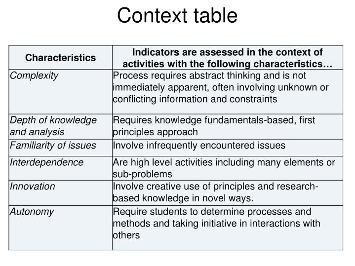 Context table