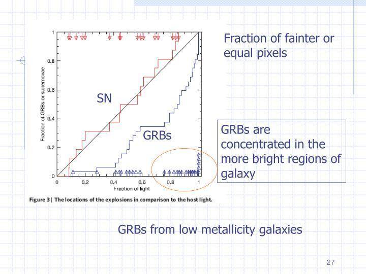 Fraction of fainter or equal pixels