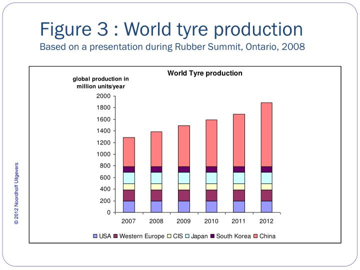 Figure 3 : World tyre production