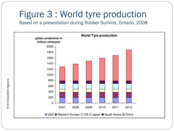 Figure 3 : World tyre production