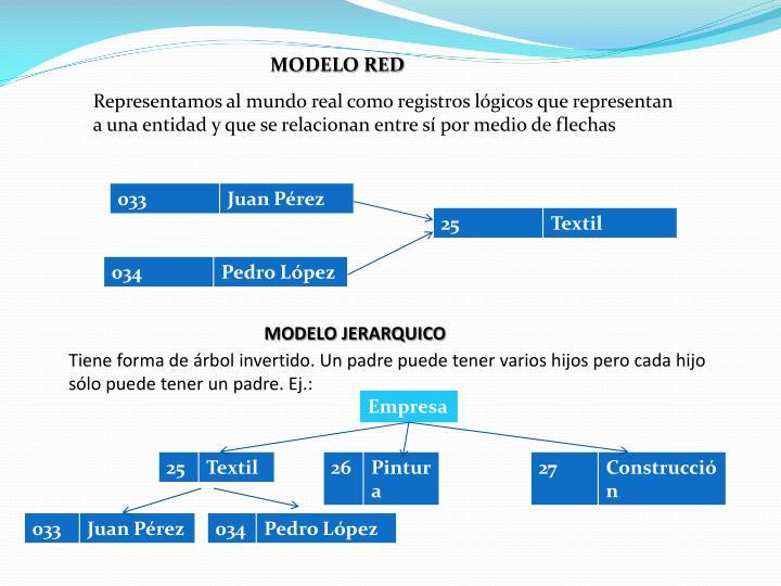 MODELO RED