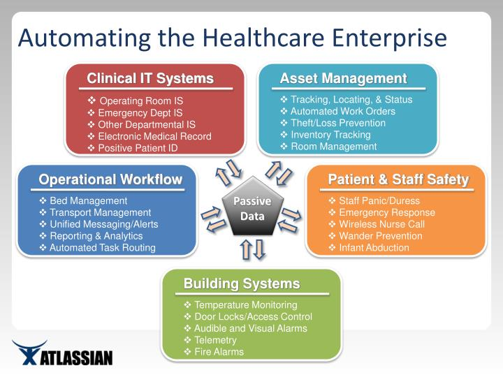 Automating the Healthcare Enterprise