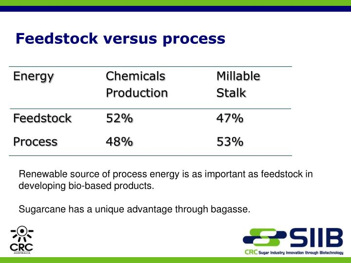 Feedstock versus process