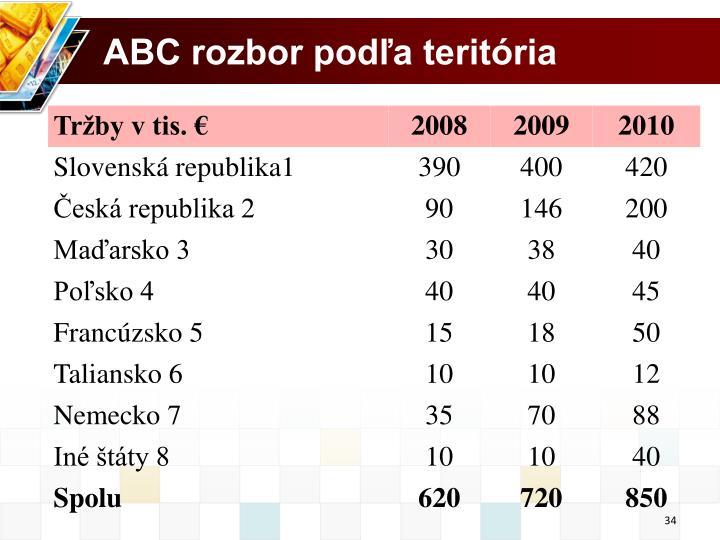 ABC rozbor podľa teritória