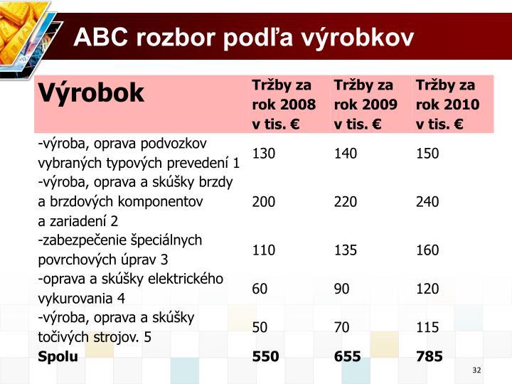 ABC rozbor podľa výrobkov