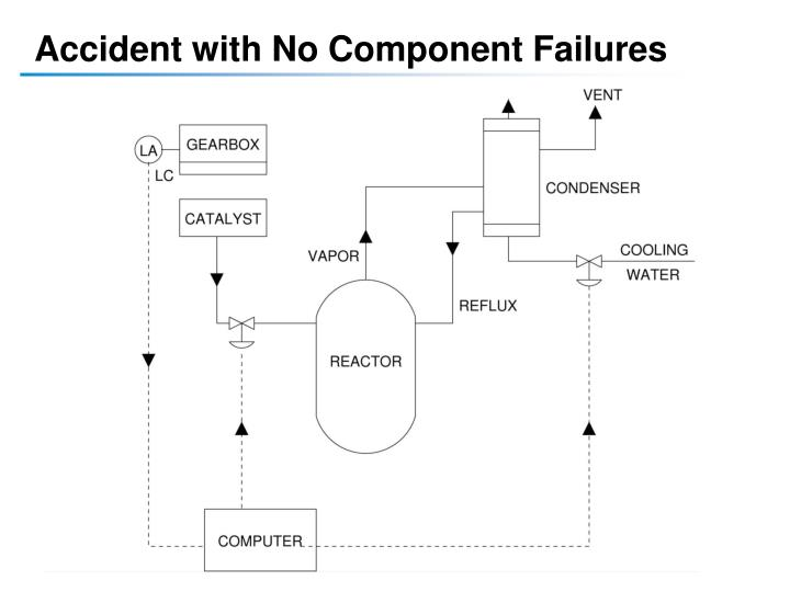 Accident with No Component Failures