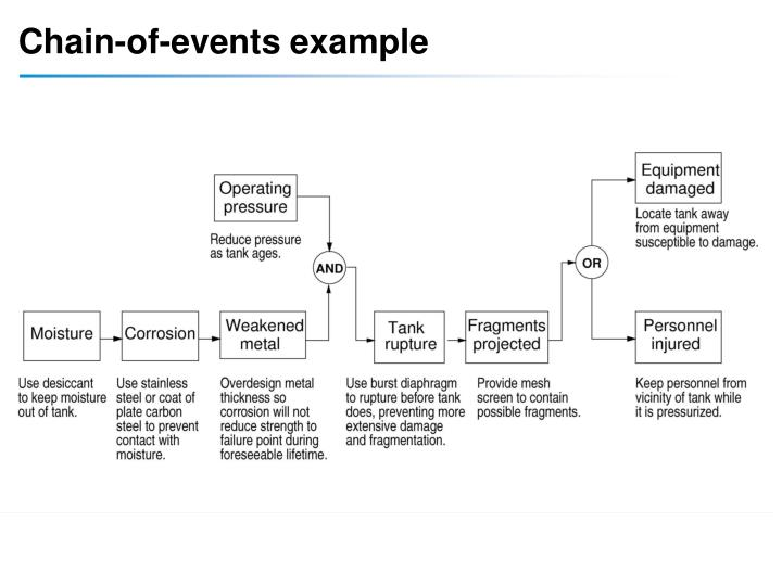 Chain-of-events example