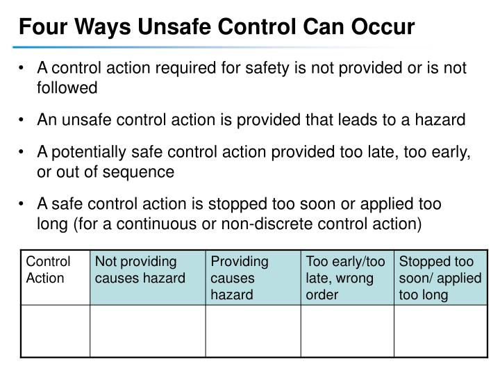 Four Ways Unsafe Control Can Occur